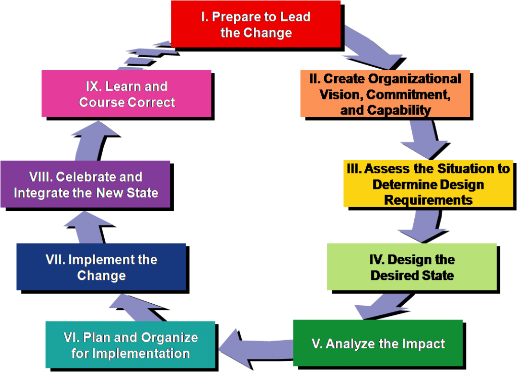 implementing a leadership change Strategic leadership and decision making 19 vision and the management of change implementing change is inter-related to scanning the environment.