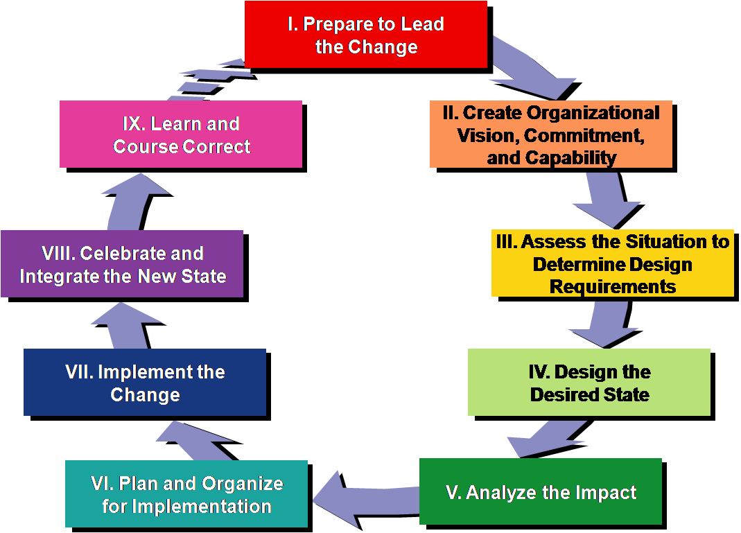 nine phase change model process essay Theories and models of change management print reference this  published: 23rd march,  it resembles with the change phase in the lewin's model the last phase grounds the changes that have been made into the business or organisation culture  as i have discussed three models of change management in this essay, each model follows the.