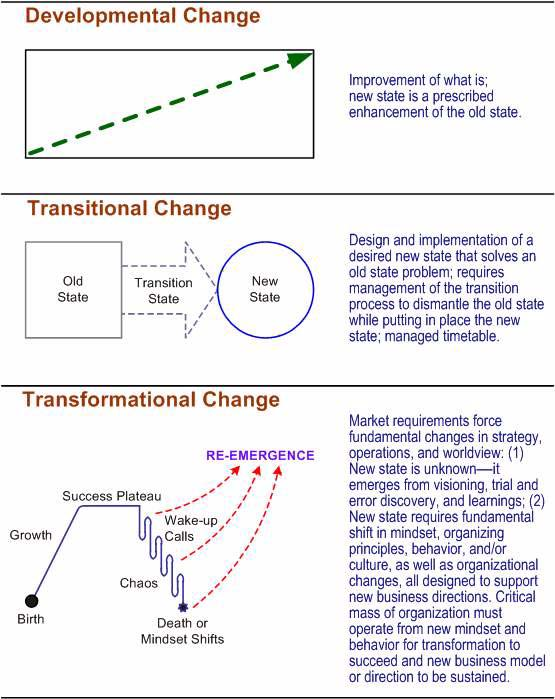 transitional change vs transformational change Understanding types of change to improve is to change to be perfect is to change often it is common for transitional and transformation change to occur in tandem.